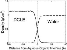 Figure 4. The density of DCLE (solid curve) and water (dashed curve) phases averaged over the simulation period of 2 ns. The dotted line at x = 0 represents the approximate location of the DCLE/water interface.