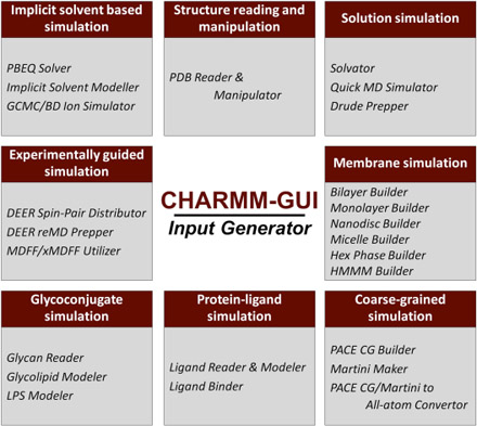 CHARMM-GUI 10 years for biomolecular modeling and simulation